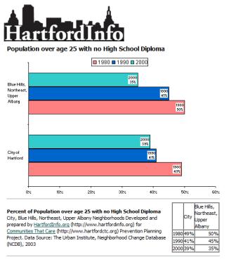 hartford-no-diploma-rates-1980-2000-as-of-101716