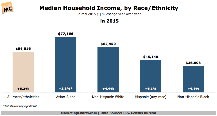 CensusBureau-Household-Income-by-Race-Ethnicity-in-2015-Sept2016
